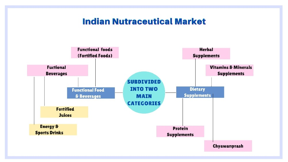 indian-nutraceutical-market-pfw